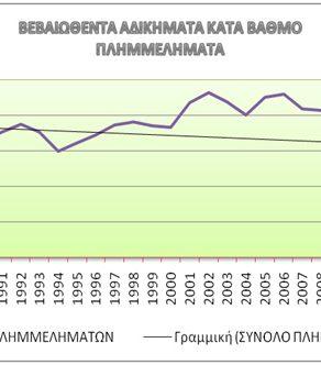 Η στατιστική αποτύπωση του εγκληματικού φαινομένου στη σύγχρονη Ελλάδα