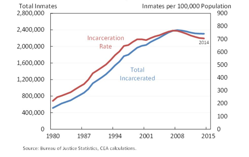 usa-prisoning-cea-calculations