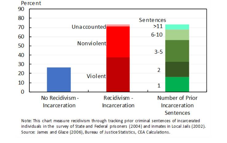 usa-prisoning-recidivism